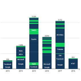 chart of new renewable energy market developments in our green energy apps